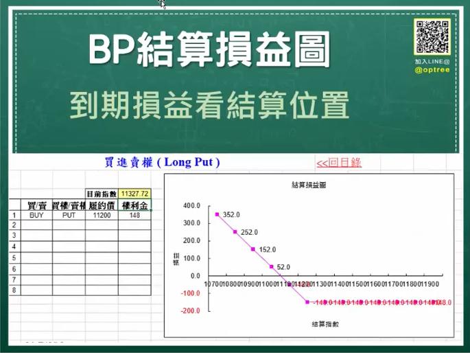 選擇權買方-選擇權買進賣權BUYPUT結算損益圖